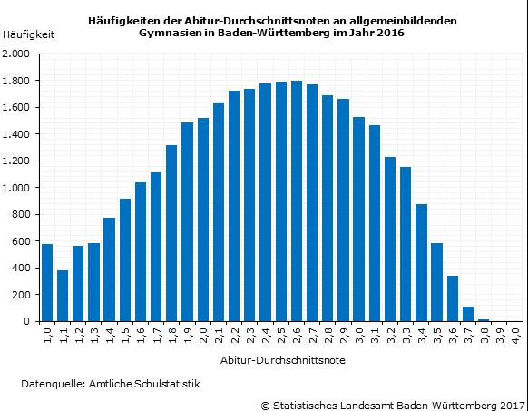 Abitur 2016: Durchschnittsnote 2,39 an allgemeinbildenden