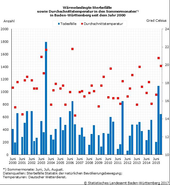 Schaubild 1: Wärmebedingte Sterbefälle sowie Durchschnittstemperatur in den Sommermonaten in Baden-Württemberg seit dem Jahr 2000