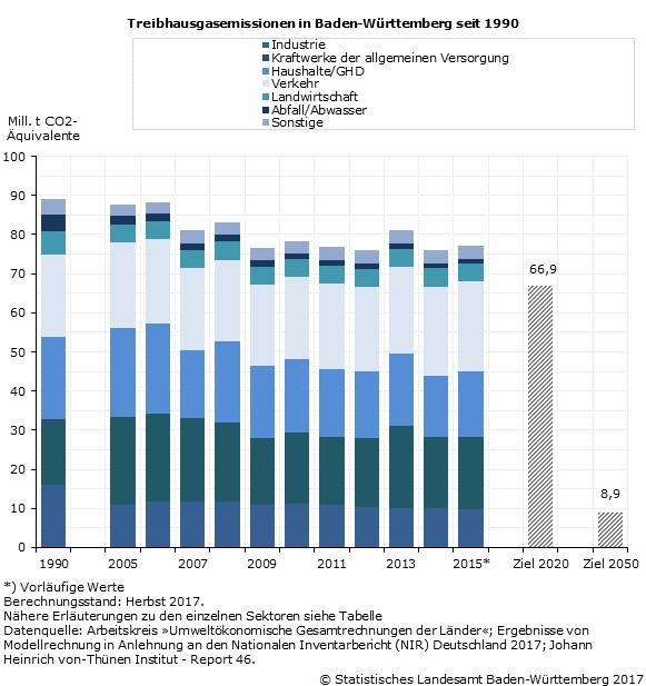 Schaubild 1: Treibhausgasemissionen in Baden-Württemberg seit 1990