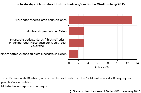 www.statistik-bw.de