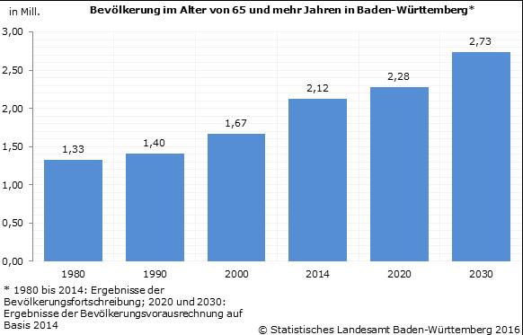 Bevölkerung Baden-Württemberg