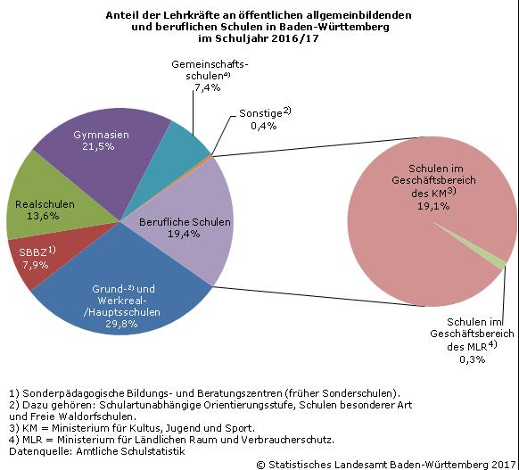 Lehrkr fte an ffentlichen schulen im schuljahr 2016 17 statistisches landesamt baden w rttemberg - Amtliche afa tabelle 2016 ...