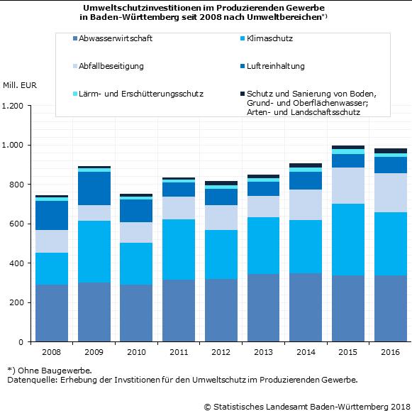 Schaubild 1: Umweltschutzinvestitionen im Produzierenden Gewerbe in Baden-Württemberg seit 2008 nach Umweltbereichen