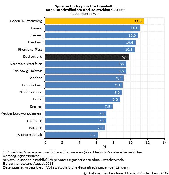 Immer mehr Single-Haushalte in Deutschland