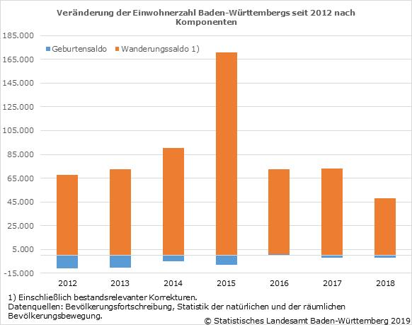 Einwohner Baden Württemberg